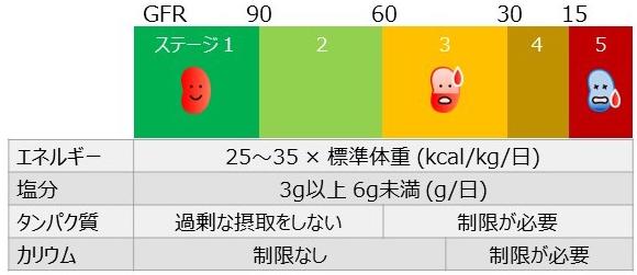不全 ステージ 腎 慢性