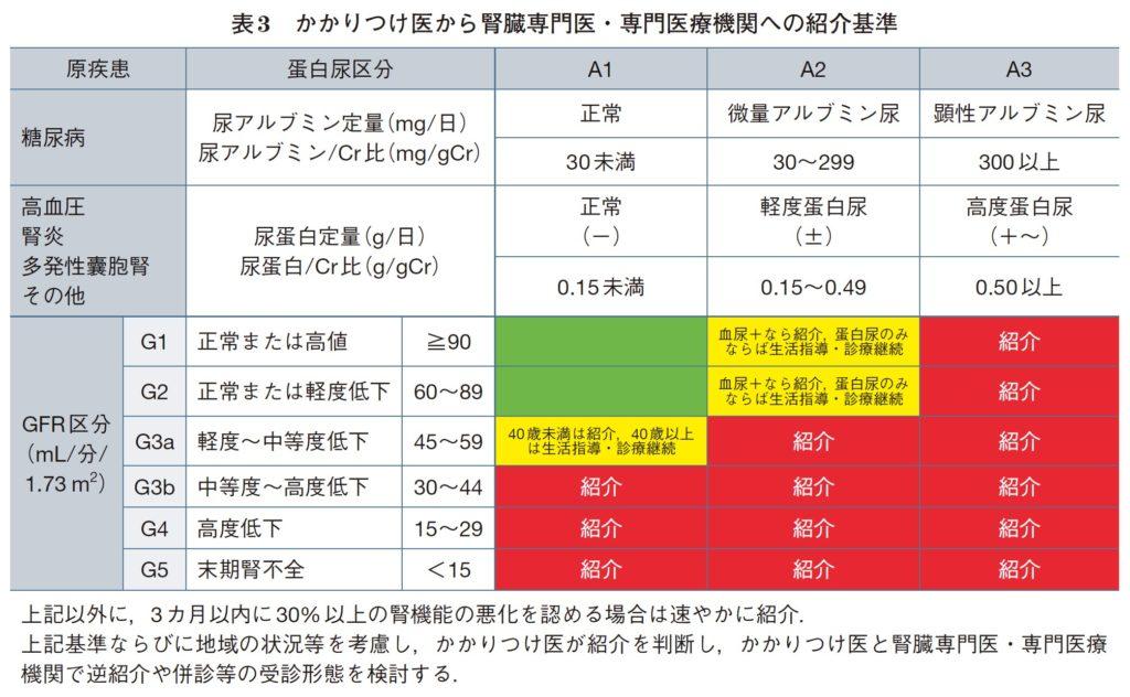 CKD紹介基準