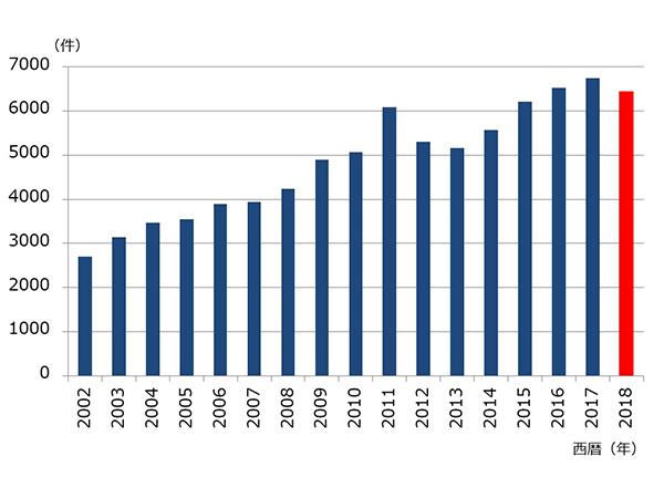 血液浄化療法部における血液浄化療法実施件数の推移