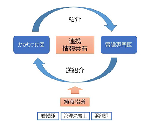 逆紹介の図